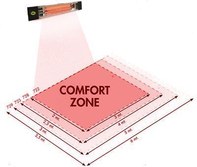 petalo_comfort_zone